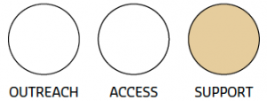 Illustration of three circles, each labelled as either outreach, access, or support, with the support circle filled with colour