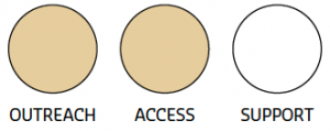 Illustration of three circles, each labelled as either outreach, access, or support, with the outreach and access circles filled with colour