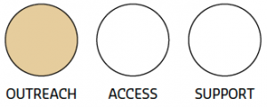 Illustration of three circles, each labelled as either outreach, access, or support, with the outreach circle filled with colour