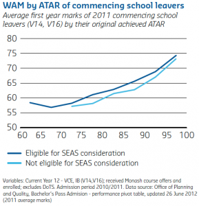 A chart demonstrating the variance between SEAS-eligible and non SEAS-eligible student academic performance. SEAS-eligible students outperform their peers.