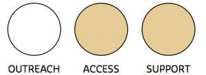 Image of the Outreach Access Support key with the Access and Support circles filled with colour
