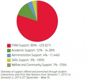 A pie chart overview detailing support offered and promoted through student interactions with FIrst Year Advisors from Sem 1 2012 to Sem 2 2013