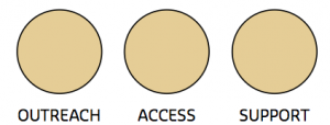 Outreach Access and Support key, with all three circles filled with colour