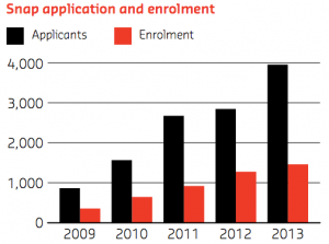 Graph depicting SNAP application and enrolment numbers for the years 2009 to 2013