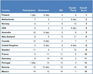 Table detailing rankings of various countries for participation, attainment, educational equity index, gender parity and overall score in higher education
