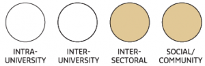 Image depicting four types of partnership. Inter-sectoral and Social/Community are high...