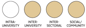 Image depicting four different types of partnerships. Inter-University, Inter-sectoral ...