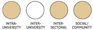 Image depicting four types of partnerships. Intra-university, Inter-sectoral and Social...