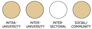 Four circles depicting partnership types