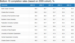 Table of bottom 10 universities with worst completion rates