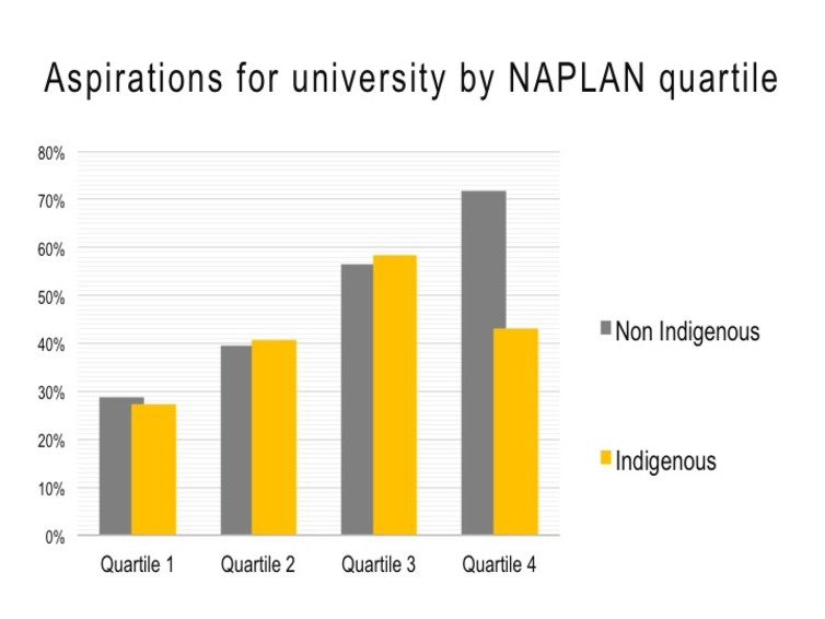 Aspirations for university by NAPLAN quartile