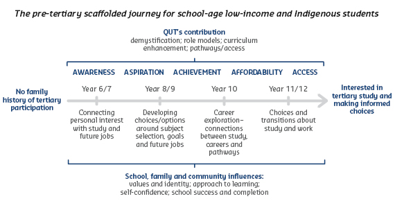 The pre-tertiary scaffolded journey for school-age low-income and Indigenous students