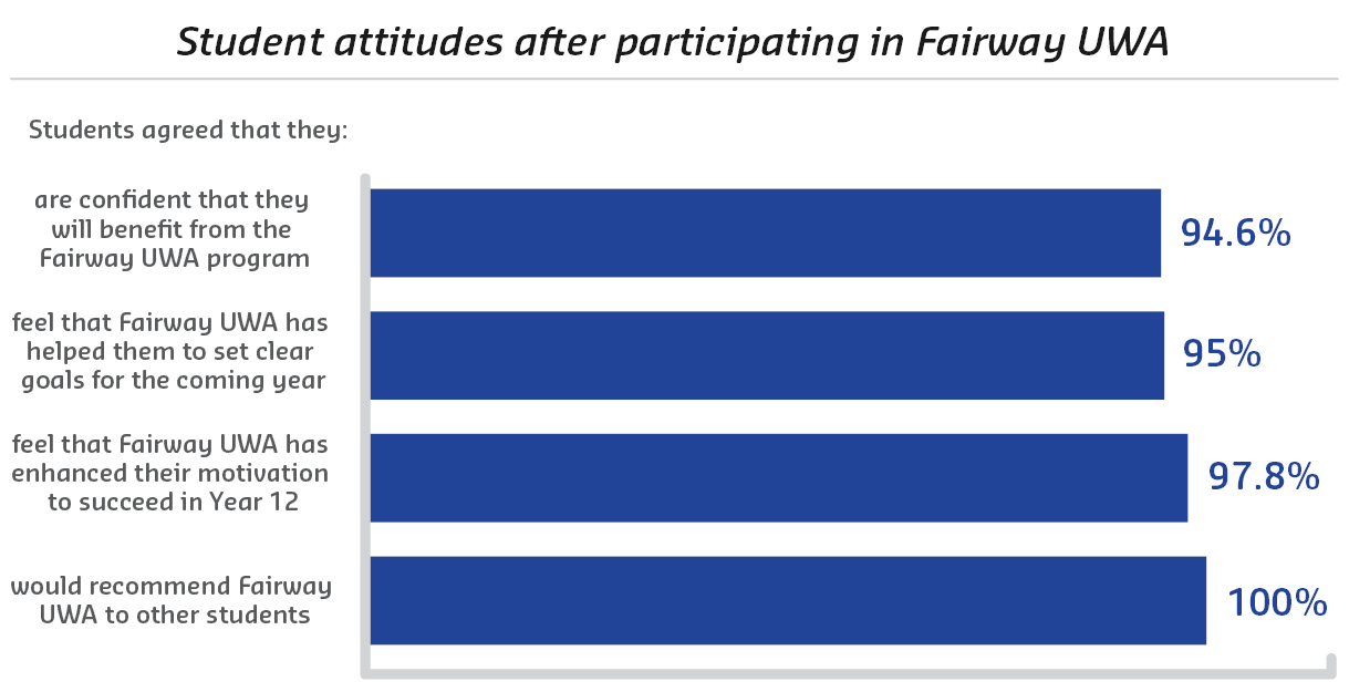 Student attitudes after participating in Fairway UWA