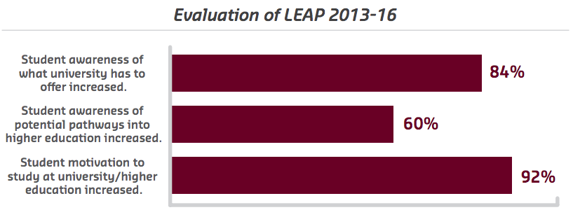Evaluation of Macquarie LEAP 2013-16