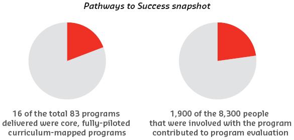 Pathways to Success snapshot
