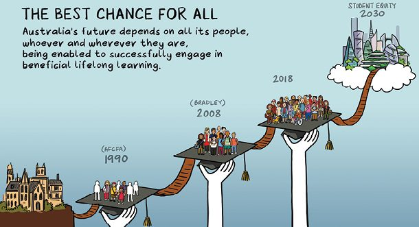 Student Equity 2030