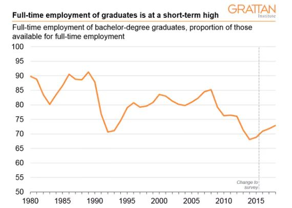 Full-time undergraduate employment rates, approximately four months after completion. Department of Education and Training, Graduate Outcomes Survey and Graduate Careers Australia, Graduate Destination Survey