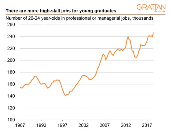 Professional and managerial jobs, people aged 20 to 24 years. Australian Bureau of Statistics, Detailed labour force