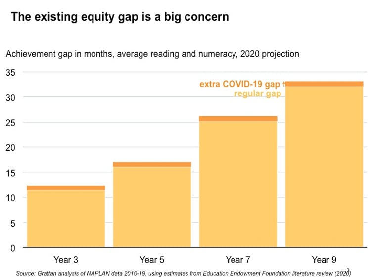 The existing equity gap is a big concern