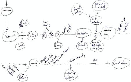 Graphic: Post-school pathway of Noah, 31