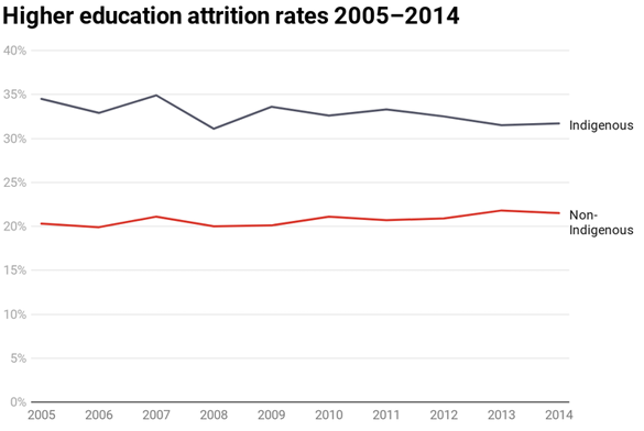 Graph of Higher Education Attrition Rates