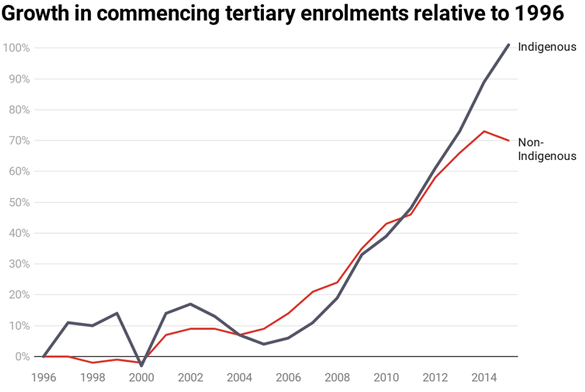 Chart. Growth in commencing tertiary enrolments relative to 1996.