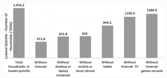 Information Technology access for Lowest Quintile for household income