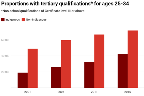 Chart with tertiary qualifications for ages 25-34